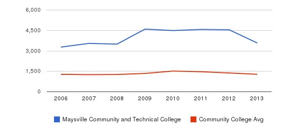 Maysville Community and Technical College Total Enrollment&nbsp(2006-2013)