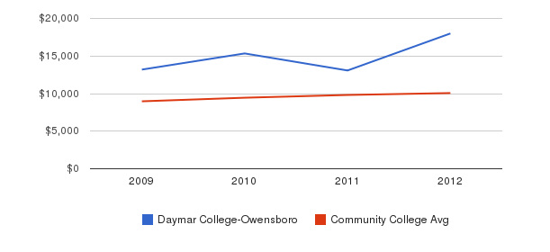 Daymar College-Owensboro Out-State Tuition Fees&nbsp(2009-2012)