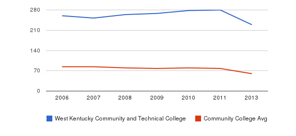 West Kentucky Community and Technical College Total Faculty&nbsp(2006-2013)