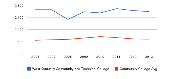 West Kentucky Community and Technical College Full-Time Students&nbsp(2006-2013)