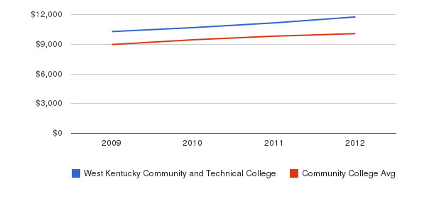 West Kentucky Community and Technical College Out-State Tuition Fees&nbsp(2009-2012)