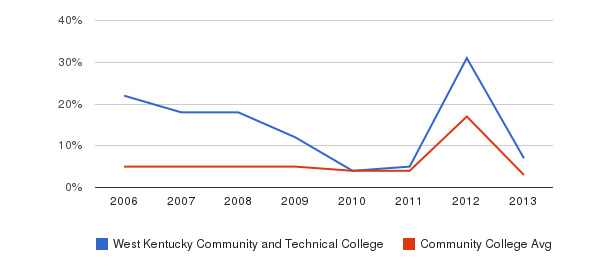 West Kentucky Community and Technical College Unknown&nbsp(2006-2013)