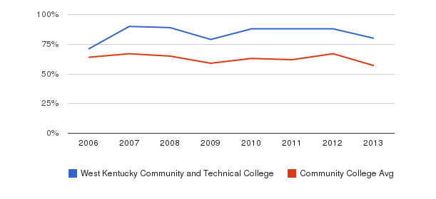 West Kentucky Community and Technical College White&nbsp(2006-2013)