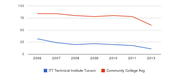 ITT Technical Institute-Tucson Total Faculty&nbsp(2006-2013)