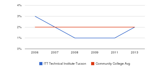 ITT Technical Institute-Tucson Asian&nbsp(2006-2013)