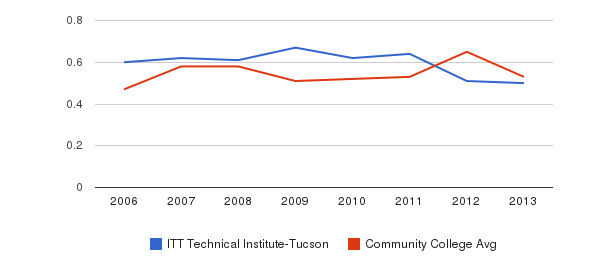 ITT Technical Institute-Tucson Diversity Score&nbsp(2006-2013)