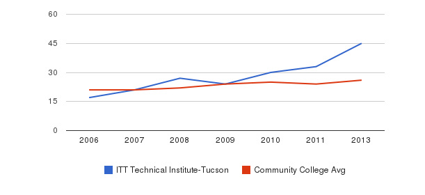 ITT Technical Institute-Tucson student staff&nbsp(2006-2013)
