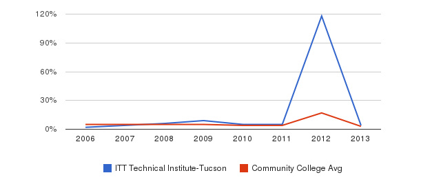 ITT Technical Institute-Tucson Unknown&nbsp(2006-2013)