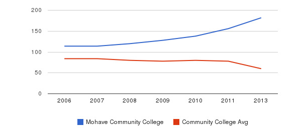 Mohave Community College Total Faculty&nbsp(2006-2013)