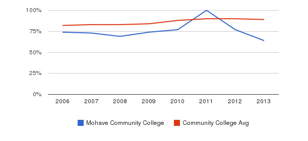 Mohave Community College % Students Receiving Some Financial Aid&nbsp(2006-2013)