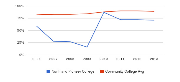Northland Pioneer College % Students Receiving Some Financial Aid&nbsp(2006-2013)