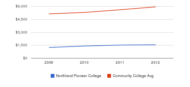 Northland Pioneer College In-State Tuition Fees&nbsp(2009-2012)