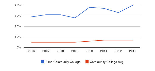 Pima Community College Hispanic&nbsp(2006-2013)