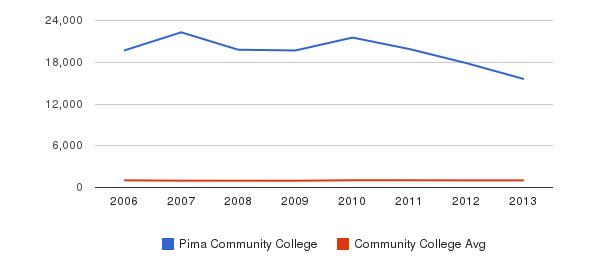 Pima Community College Part-Time Students&nbsp(2006-2013)