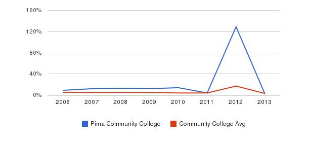 Pima Community College Unknown&nbsp(2006-2013)