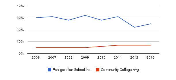 Refrigeration School Inc Hispanic&nbsp(2006-2013)