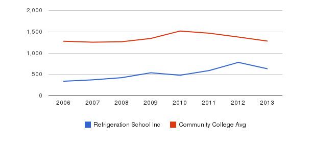 Refrigeration School Inc Total Enrollment&nbsp(2006-2013)