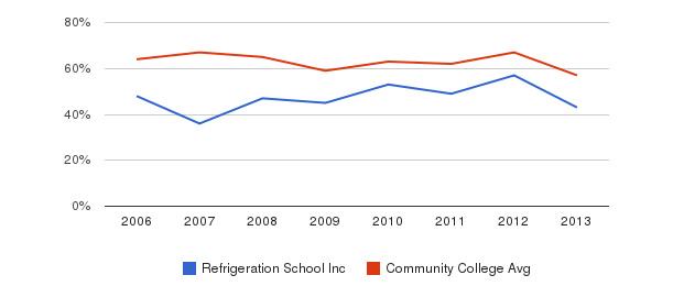 Refrigeration School Inc White&nbsp(2006-2013)