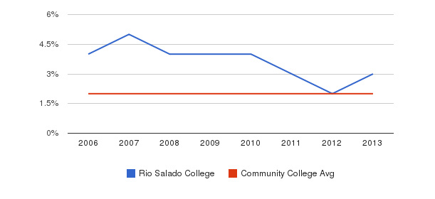 Rio Salado College Asian&nbsp(2006-2013)