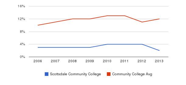 Scottsdale Community College Black&nbsp(2006-2013)