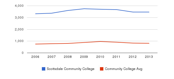 Scottsdale Community College Full-Time Students&nbsp(2006-2013)