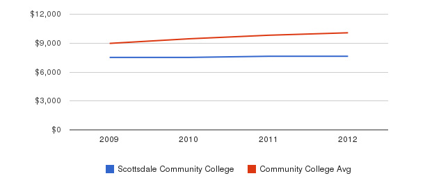Scottsdale Community College Out-State Tuition Fees&nbsp(2009-2012)