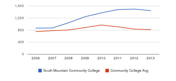South Mountain Community College Full-Time Students&nbsp(2006-2013)