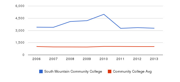 South Mountain Community College Part-Time Students&nbsp(2006-2013)