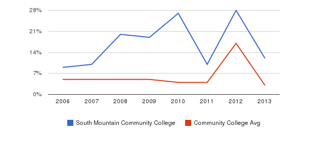 South Mountain Community College Unknown&nbsp(2006-2013)