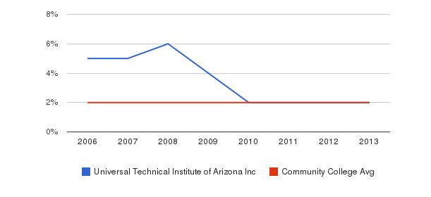 Universal Technical Institute of Arizona Inc Asian&nbsp(2006-2013)