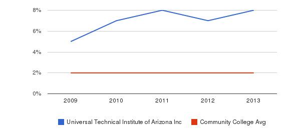 Universal Technical Institute of Arizona Inc More&nbsp(2009-2013)