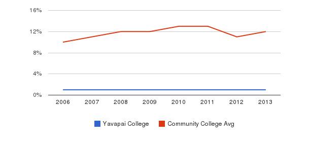 Yavapai College Black&nbsp(2006-2013)