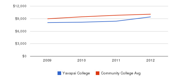 Yavapai College Out-State Tuition Fees&nbsp(2009-2012)
