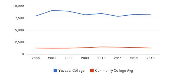 Yavapai College Total Enrollment&nbsp(2006-2013)