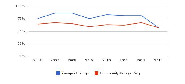 Yavapai College White&nbsp(2006-2013)