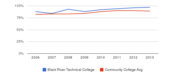 Black River Technical College % Students Receiving Some Financial Aid&nbsp(2006-2013)
