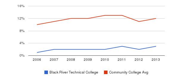 Black River Technical College Black&nbsp(2006-2013)