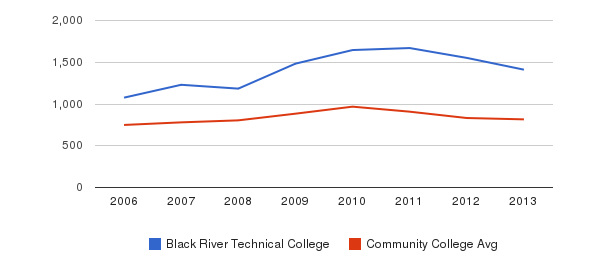 Black River Technical College Full-Time Students&nbsp(2006-2013)