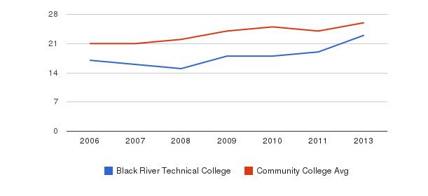 Black River Technical College student staff&nbsp(2006-2013)
