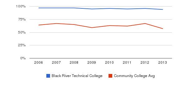 Black River Technical College White&nbsp(2006-2013)