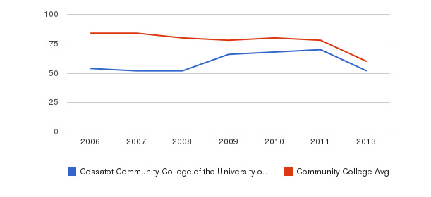 Cossatot Community College of the University of Arkansas Total Faculty&nbsp(2006-2013)
