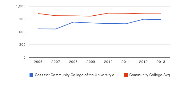 Cossatot Community College of the University of Arkansas Part-Time Students&nbsp(2006-2013)