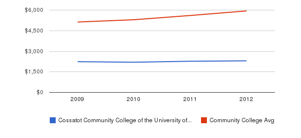 Cossatot Community College of the University of Arkansas In-State Tuition Fees&nbsp(2009-2012)