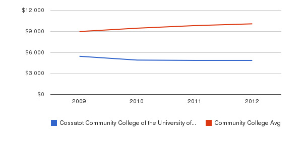 Cossatot Community College of the University of Arkansas Out-State Tuition Fees&nbsp(2009-2012)