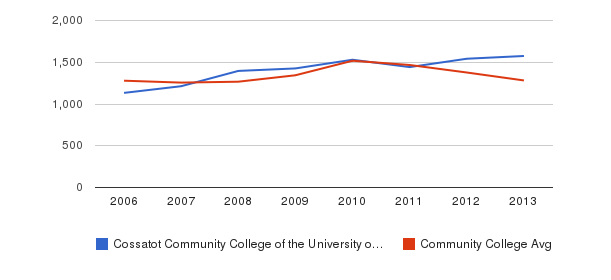 Cossatot Community College of the University of Arkansas Total Enrollment&nbsp(2006-2013)