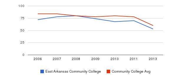 East Arkansas Community College Total Faculty&nbsp(2006-2013)