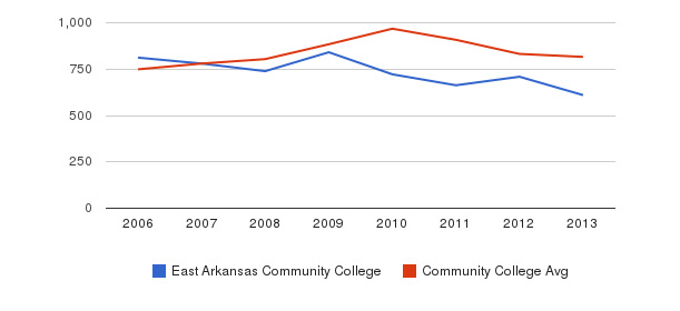 East Arkansas Community College Full-Time Students&nbsp(2006-2013)