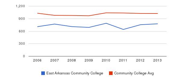 East Arkansas Community College Part-Time Students&nbsp(2006-2013)