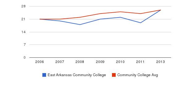 East Arkansas Community College student staff&nbsp(2006-2013)