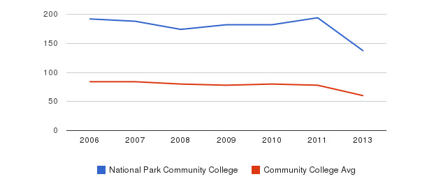 National Park Community College Total Faculty&nbsp(2006-2013)